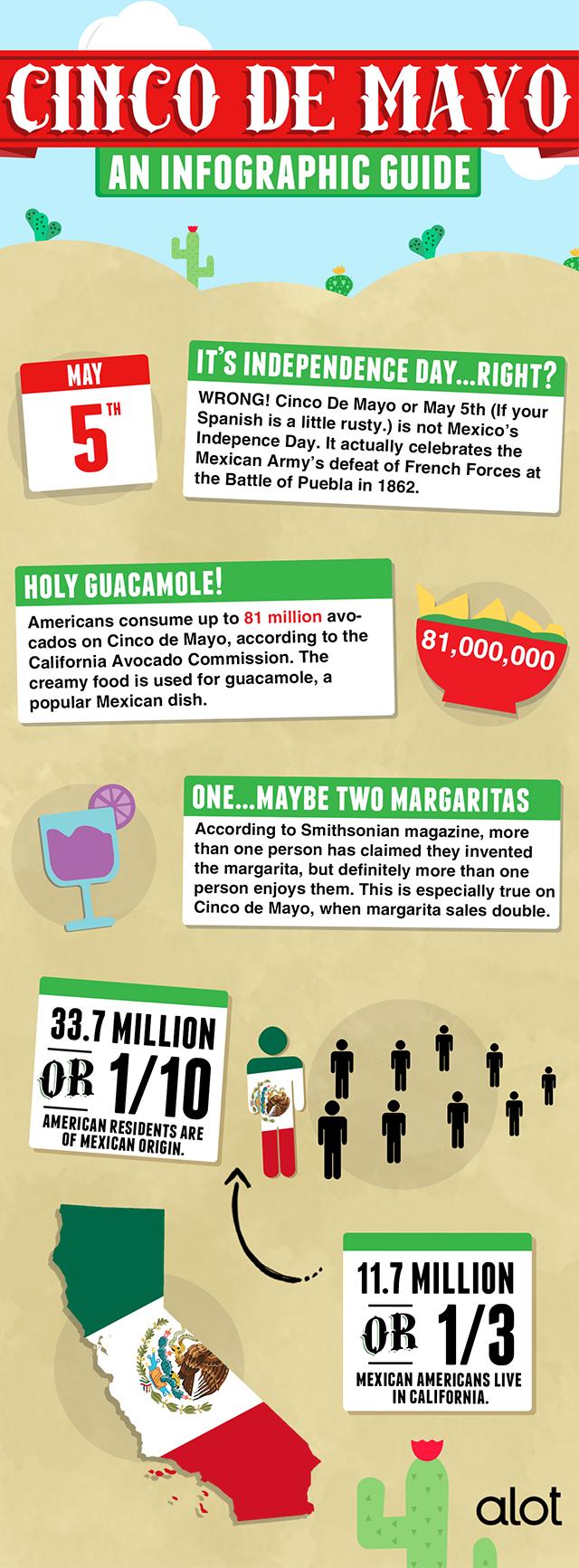 Holy Guacamole: Cinco de Mayo Infographic